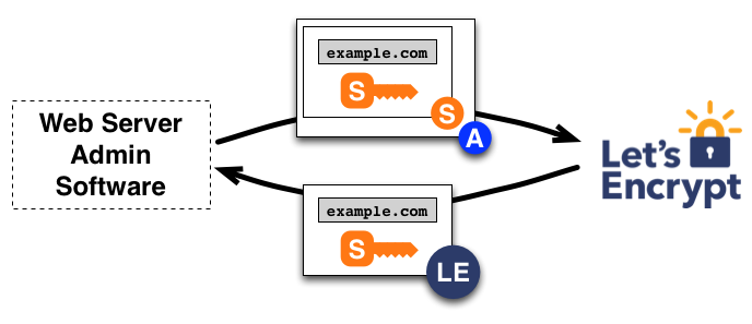 http://letsencrypt.org_certificate