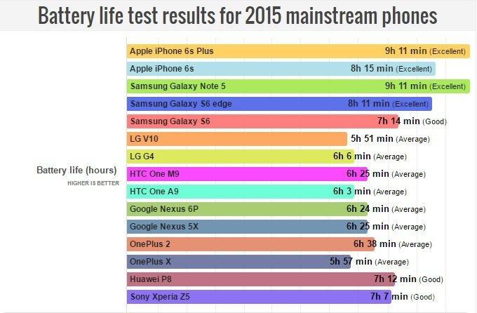 тест смартфонов за 2016 год
