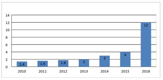 объём онлайн-торговли от pokupo
