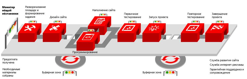 В конвейер поступают однотипные подберезье новгородская область элеватор