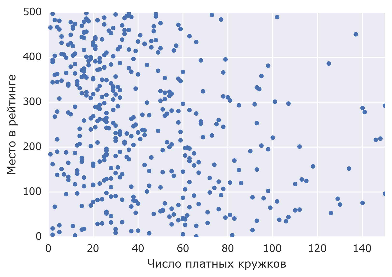Circles at the Moscow schools. What how many stand whether influence results of USE