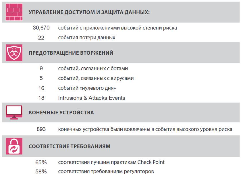 Check Point Security CheckUP — Бесплатный аудит безопасности сети. Часть 1