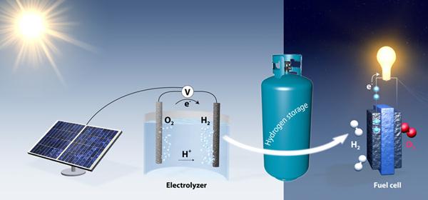 Картинки по запросу графен хранение водорода