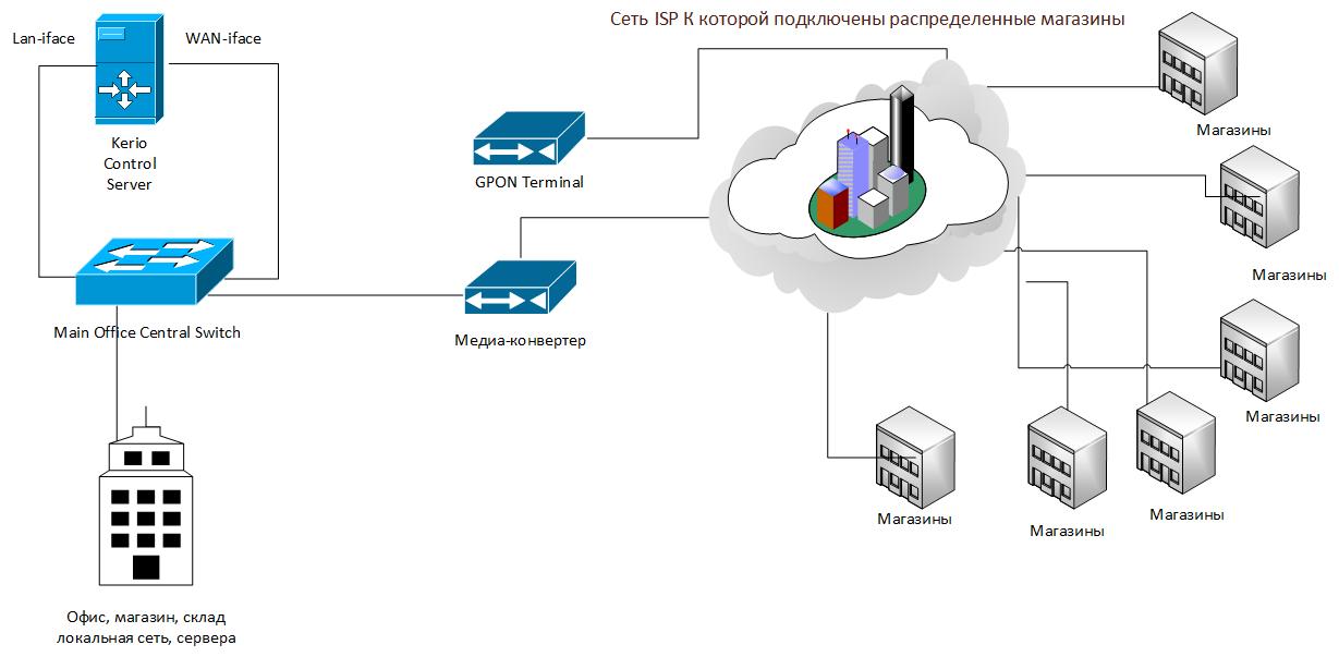 Схема сети связи хостинг бнсплатный сайт сделать