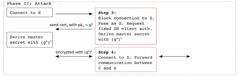 Новый способ MITM-атаки на протокол TLS делает злоумышленника незаметным