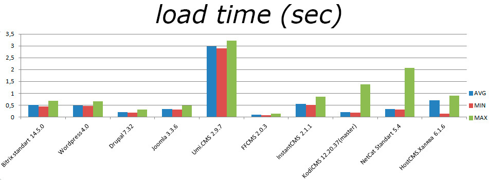 php script load total time seconds