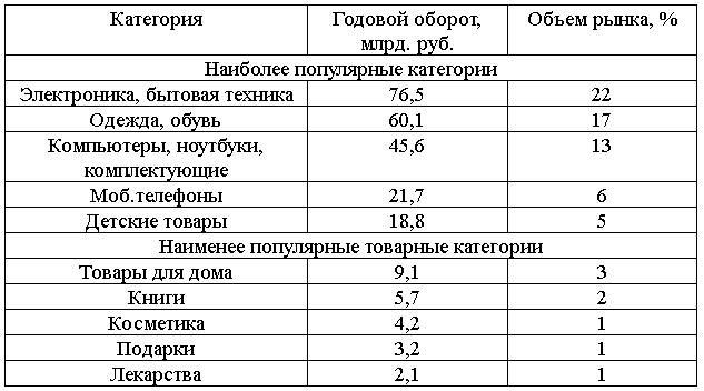 данные по рынку e-commerce от pokupo