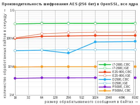 Диаграмма результатов теста OpenSSL Speed дляалгоритма симметричного ширования AES врежимах CBC иIGE сключом 256бит вмногопоточном режиме