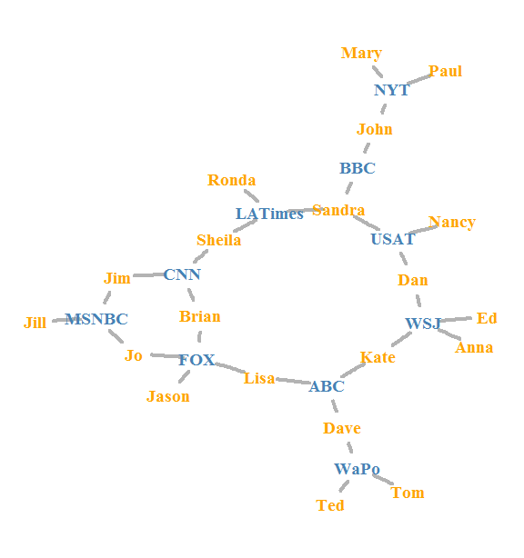 Visualization of static and dynamic networks on R, part 6