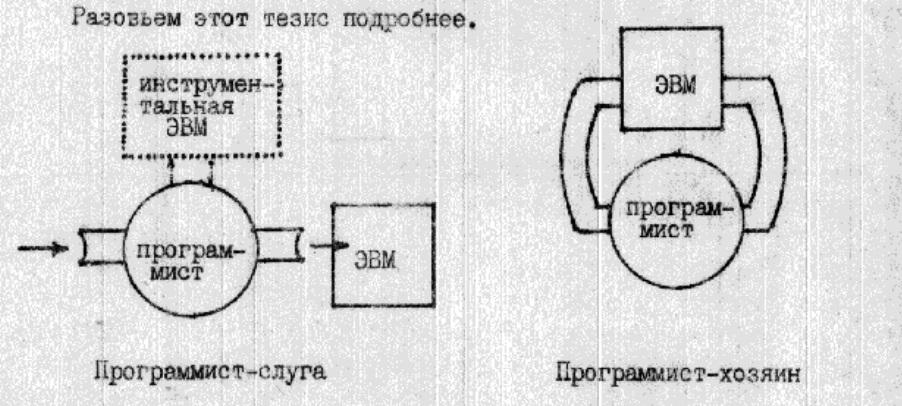 Андрей Ершов: «Два облика программирования»