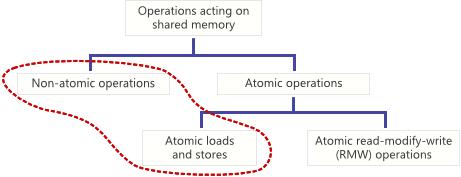 Атомарные и неатомарные операции