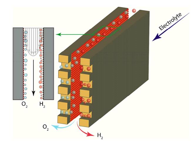Схема электролиза без