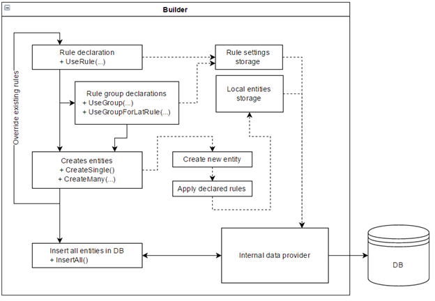 Схема роботи генератора даних