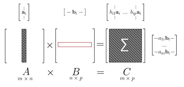 Matrix-Matrix Multiplication - ML Wiki