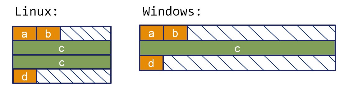Structure aligning on Linux and Windows
