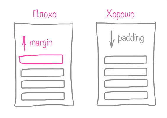 Margin для padding