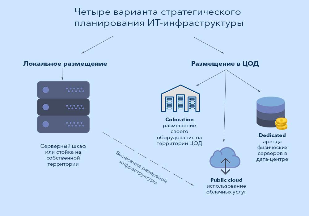 Четыре варианта стратегического планирования ИТ-инфраструктуры