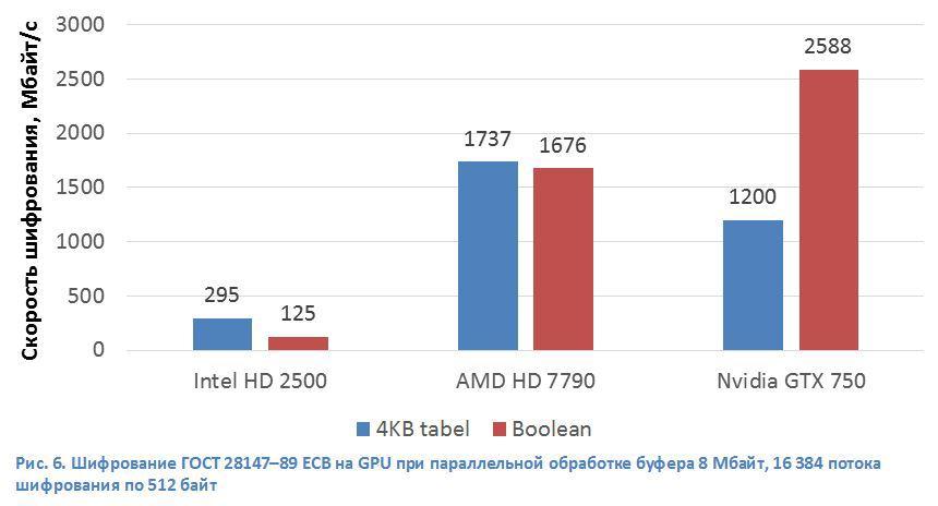 Шифрование ГОСТ 28147-89 на х86- и GPU-процессорах