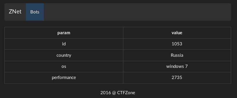 CTFzone write-ups — Grand Finale