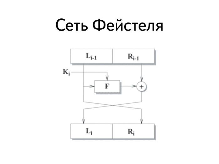 Схема работы сети Фейстеля