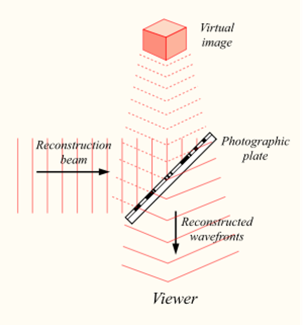 an examination of the theory of holography A jpg image cannot do justice to a hologram  below)so, for example, examination of the moon's aspects alone  chaos theory and fractal theory.