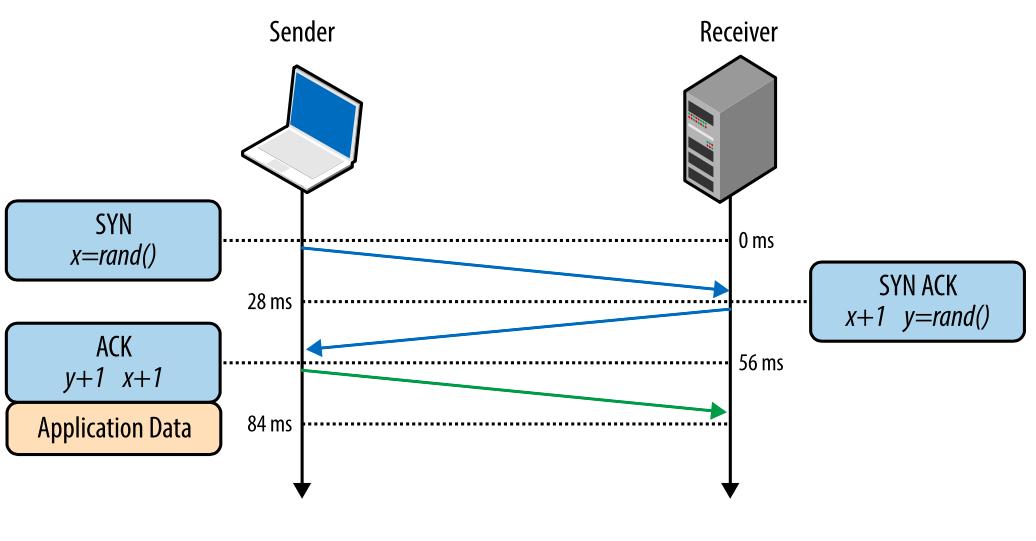 Внутренние механизмы ТСР, влияющие на скорость загрузки: часть 1