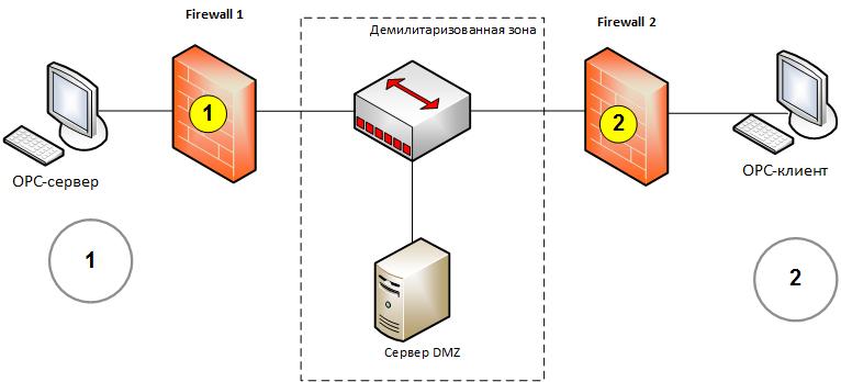 Построение демилитаризованной зоны DMZ в системах АСУ ТП с помощью протоколов Modbus и МЭК-60870-5-104