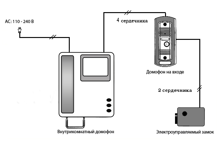 Схема подключения блока автоматики для ворот