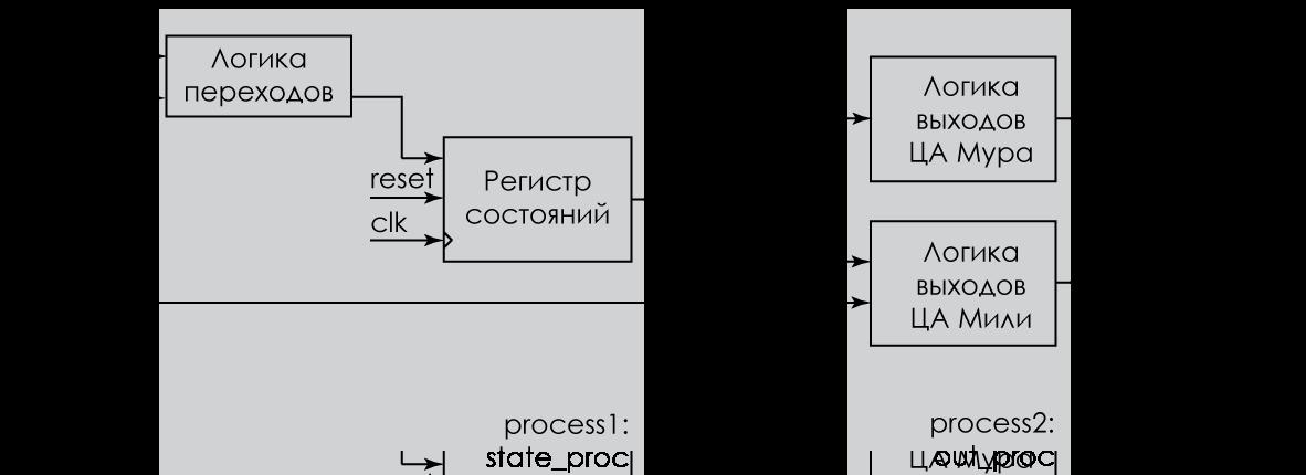 Рисунок 7 — Цифровой автомат с