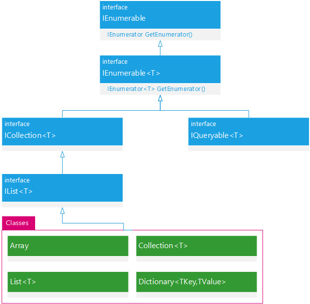 Collection .net  flowchart