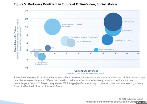 Интернет-маркетинг: Тренды электронного маркетинга на 2015, исследование и список топ-инструментов