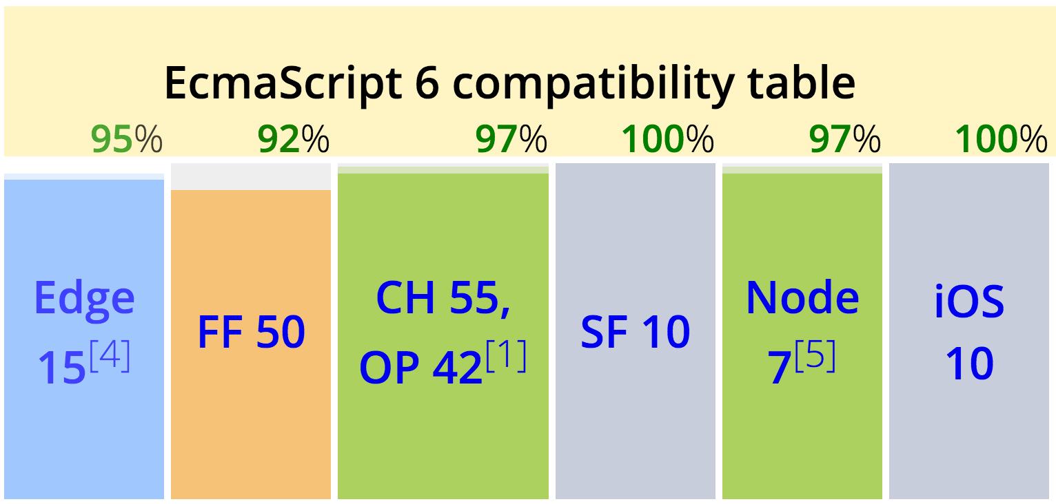 Таблица совместимости EcmaScript 6