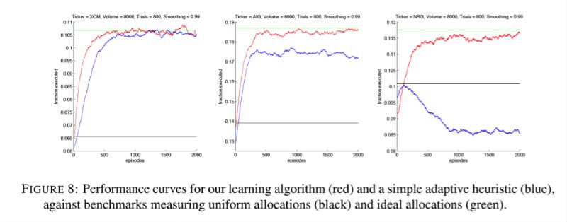 Машинное обучение как способ анализа микроструктуры рынка и его применение в высокочастотном трейдинге