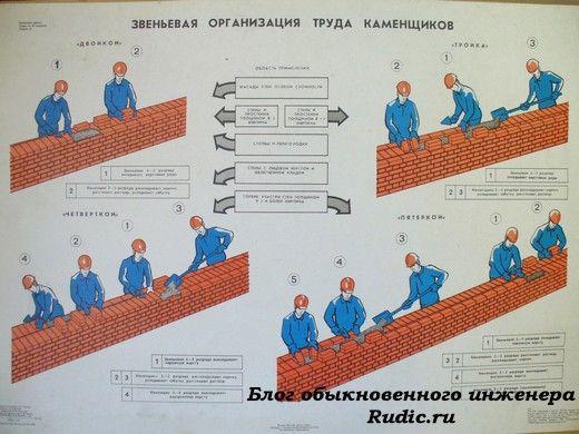 Звеньевая организация труда каменщиков