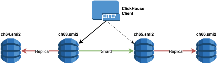 Масштабирование ClickHouse, управление миграциями и отправка запросов из PH ...