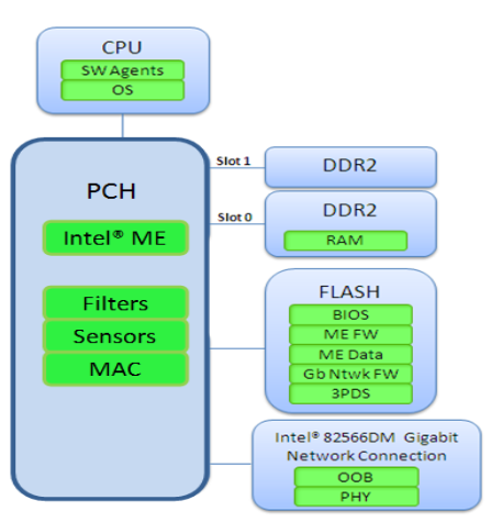NEW DRIVERS: INTEL ME5 HOST EMBEDDED CONTROLLER INTERFACE