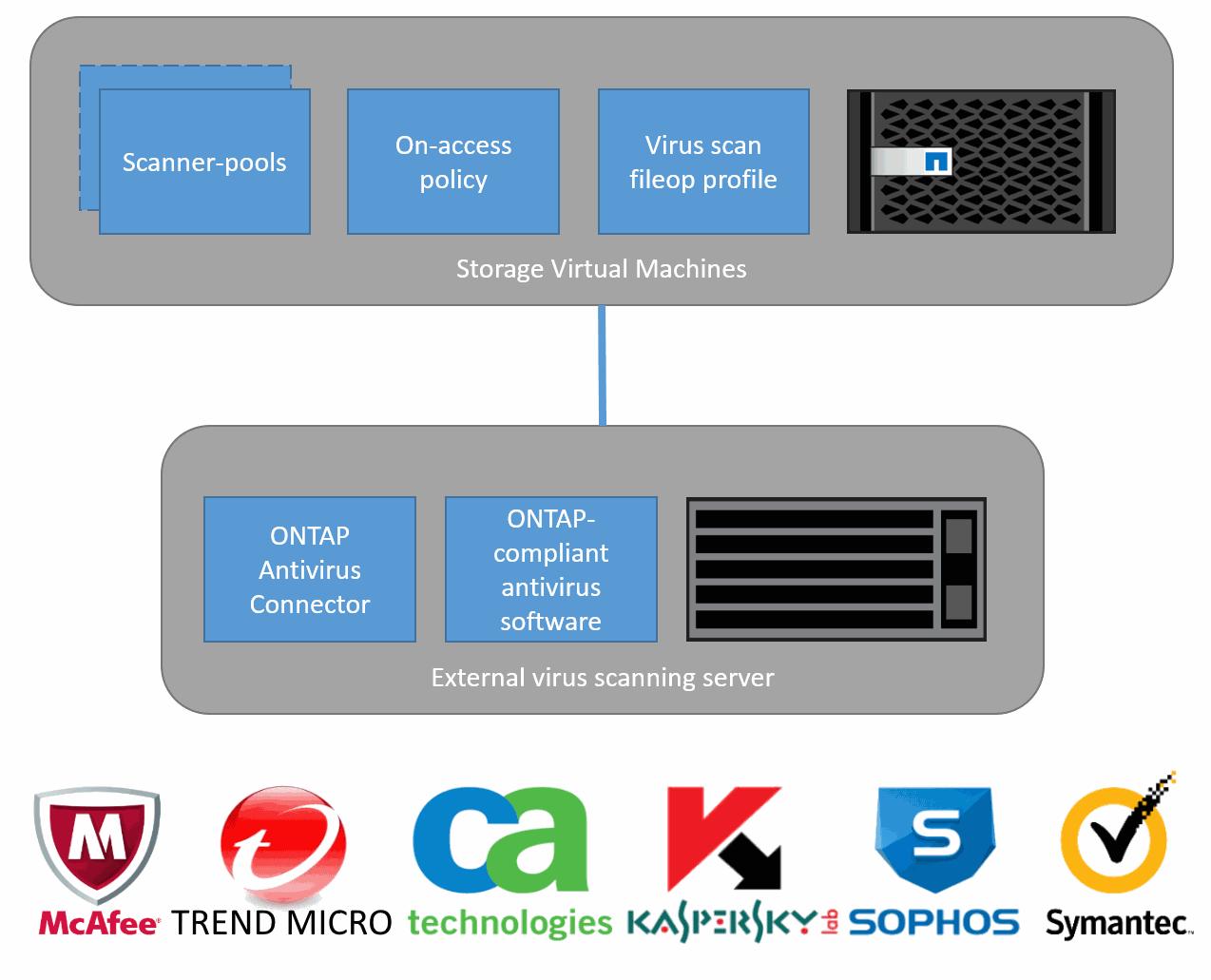 NetApp ONTAP и антивирусная защита NAS
