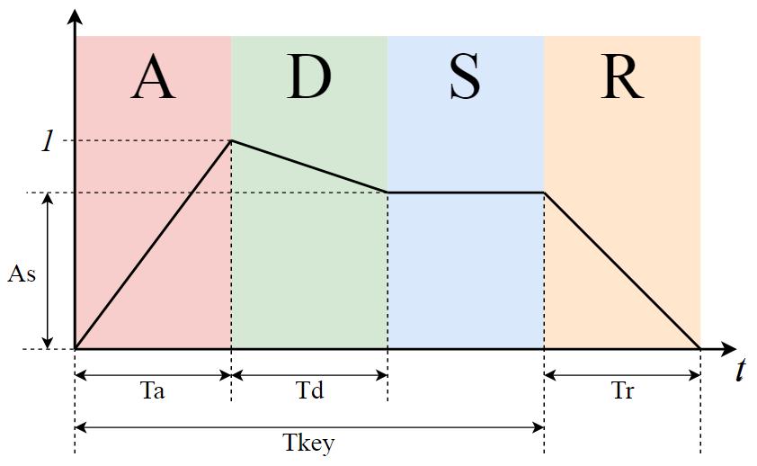 Программирование&Музыка: ADSR-огибающая сигнала. Часть 2