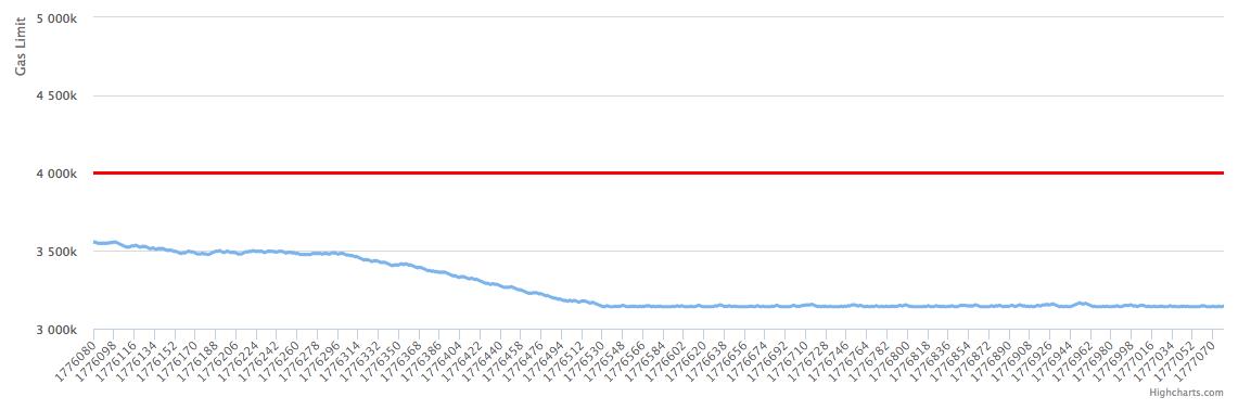 Как получить 100% «за» при 25% явке. Сила майнинг-пулов в истории Ethereum