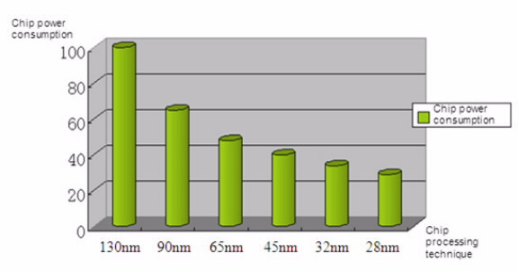 Измеряем power consumption для цифровых блоков микросхемы ASIC (еще до изготовления)
