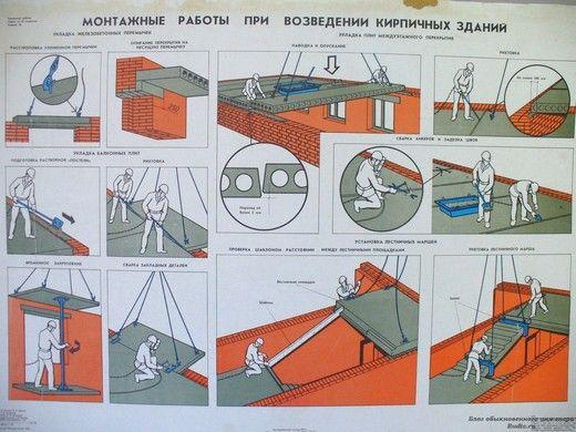 Монтажные работы при возведении кирпичных зданий