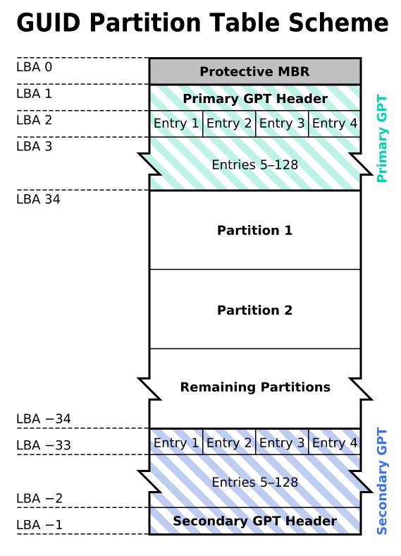 Сравнение структур разделов GPT и MBR