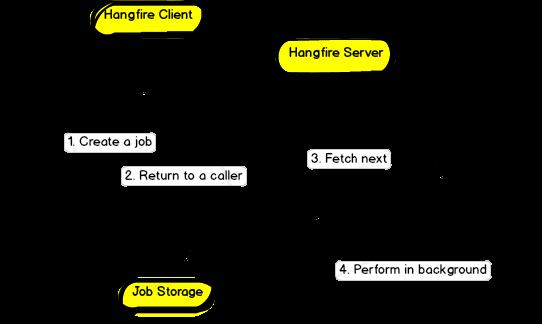 Hangfire design