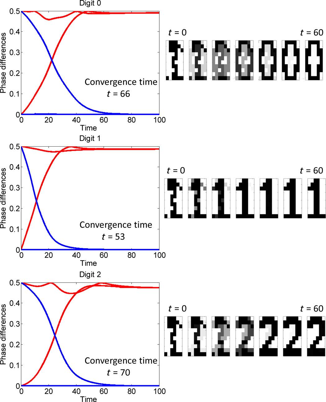 Живая химия. Вычислительное вещество из геля Белоусова-Жаботинского распознаёт простые образы
