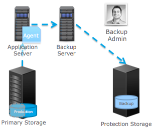 Backup reefs in hybrid storage systems
