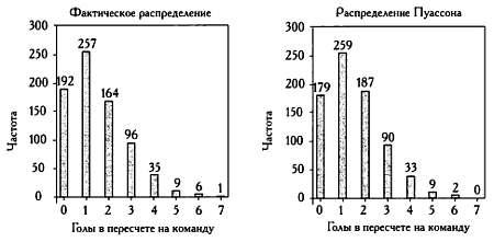 Распределение пуассона в ставках на спорт [PUNIQRANDLINE-(au-dating-names.txt) 53