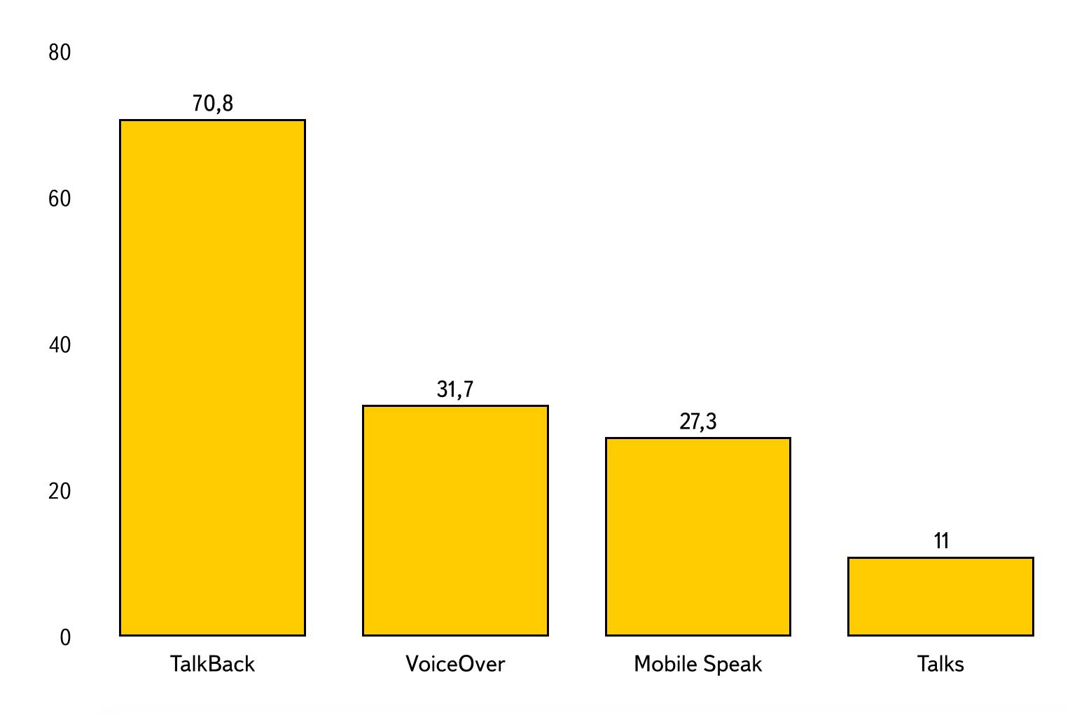 Диаграмма по данным таблицы 9