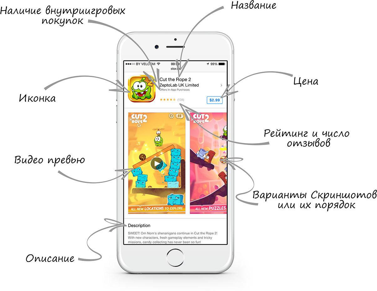 Как узнать эффективность страницы в App Store или Google Play?
