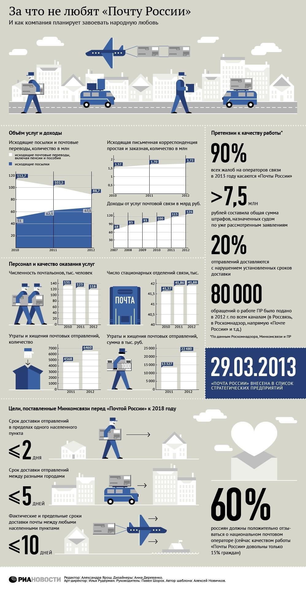 статистика от Почты России