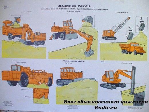 Земляные работы. Механизированная разработка грунта одноковшовыми экскаваторами с обратной лопатой